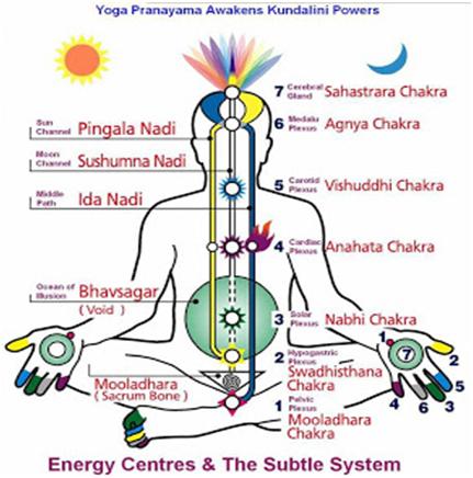 Kundalini Yoga Teacher Training in Nepal