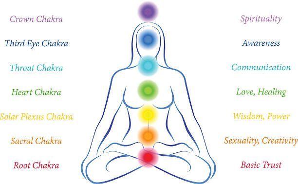 CHAKRA RECOGNITION